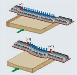 Принцип работы системы MESAR в автоматическом широколенточном калибровально-шлифовальном станке SCM (Италия), модель DMC SD 90 RT135