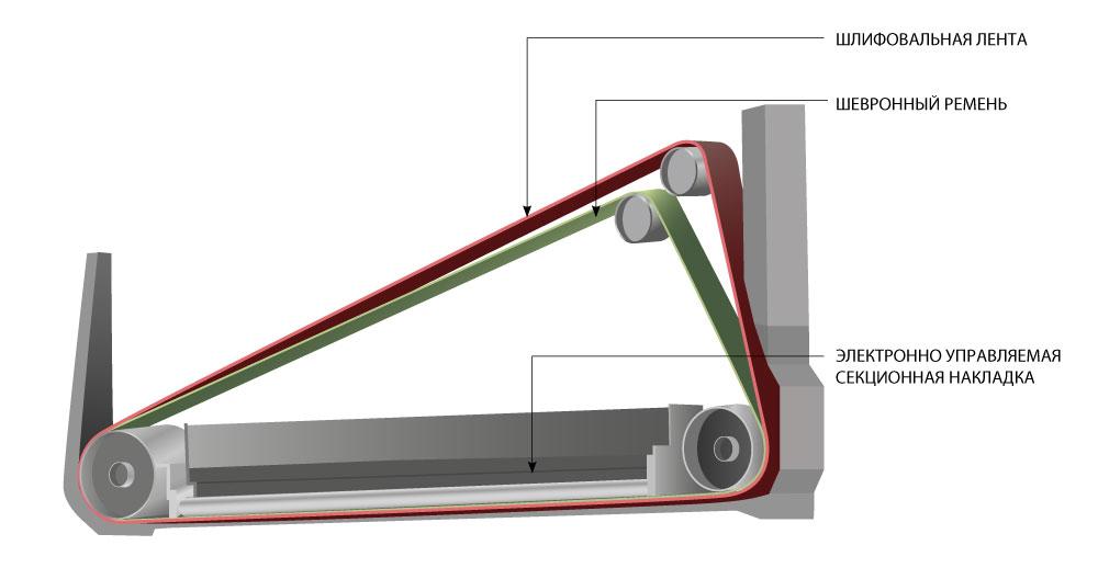 Электронно управляемая секционная накладка, автоматический широколенточный калибровально-шлифовальный станок SCM (Италия), модель DMC SD 90 RT135